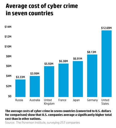 Annual Cybercrimes Report – Stats & Top 15 Hack Cases
