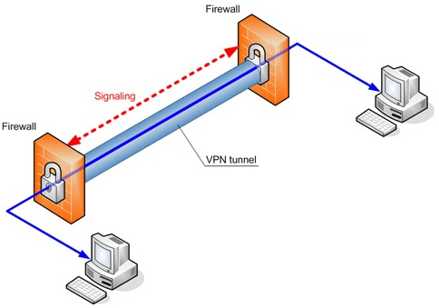 tor vs vpn comparison of features and analysis of flaws