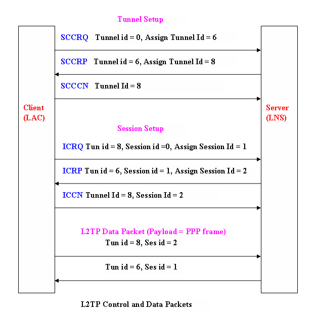 L2tp packet exchange