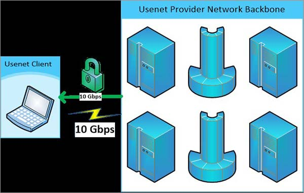 Usenet-Providers-Backbone