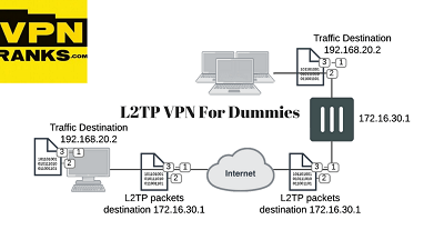 best l2tp vpn for dummies updated april 2018