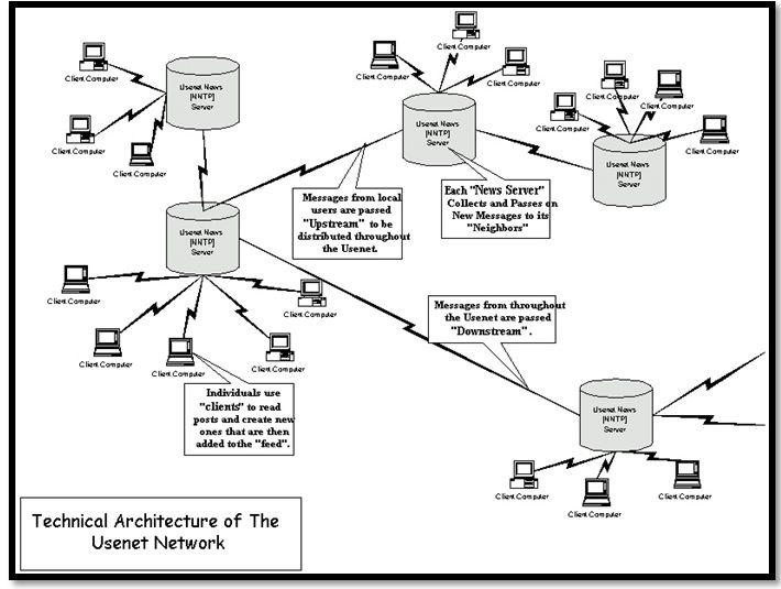Usenet vs VPN