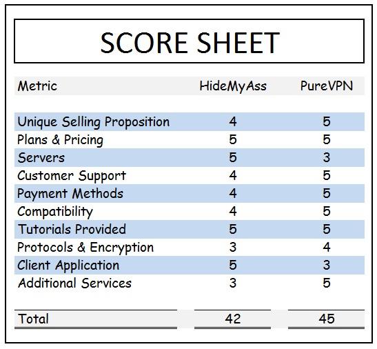 Hidemyass & PureVPN Scoore Sheet