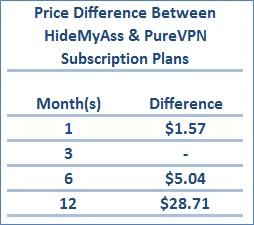 Price Diffrence HMA & PureVPN