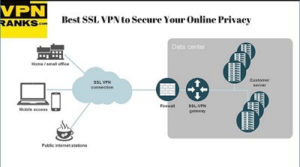 Best SSL VPN to Secure Your Online Privacy Updated April 2018