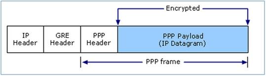 VPN PPP Frame