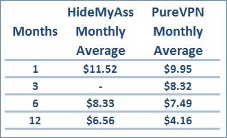 price Comparision