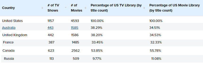 Netflix USA Comparison with Rest of the World
