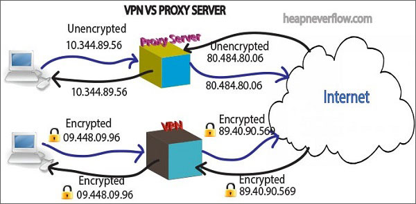 VPN-vs-Proxy-Server