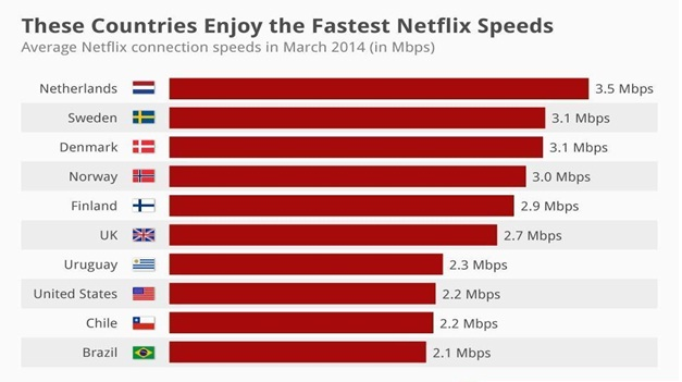 Top 10 Fastest Netflix Streaming Locations