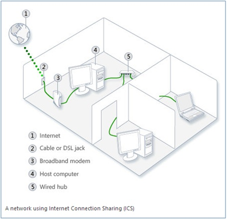 Microsoft's vision of the Internet Connection