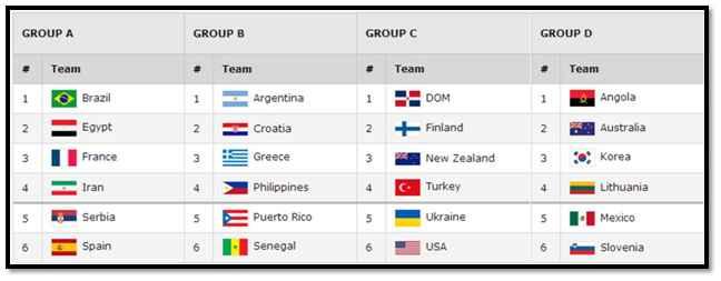 FIBA Groups