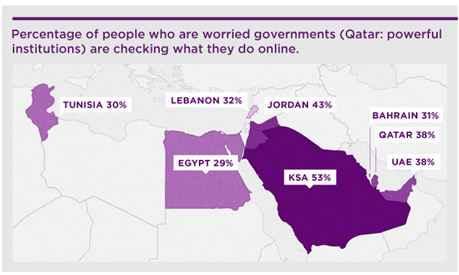 Best VPN for Qatar