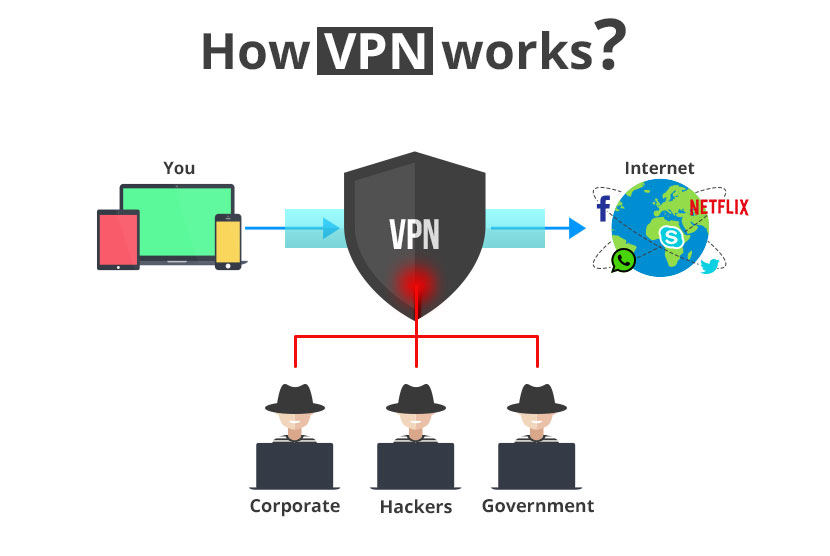 What is VPN, How it works