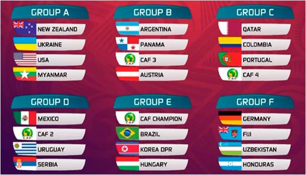 U-20 FIFA World Cup 2015 Qualifying teams Group chart