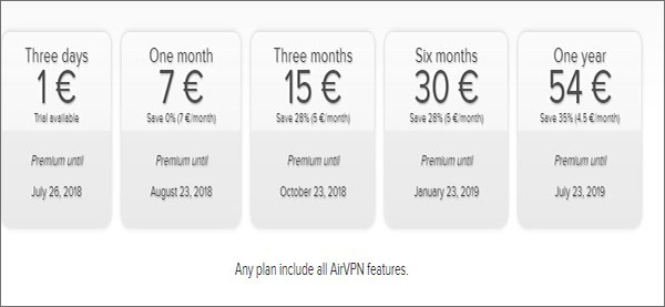 AirVPN Review 2019 - A Service that Complies with GDPR Regulation