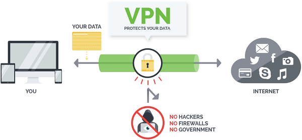 What Is An Anonymous VPN & How It Works