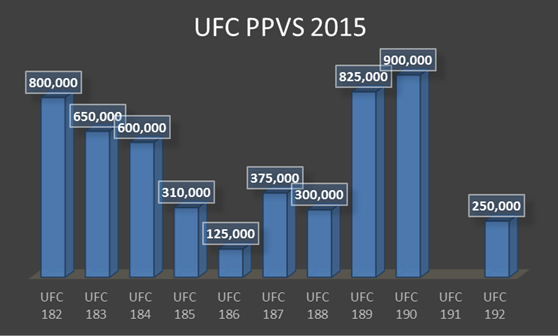 Watch UFC Live Stream stats