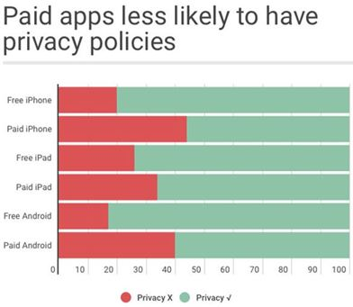 Half of the Top-Selling Smartphone Apps Are Unsafe