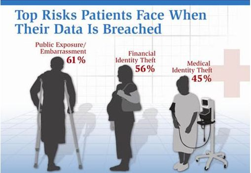 Patients Might Be At Risk Doctors Need Data Protection