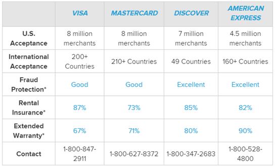 Buy VPN with Credit Card