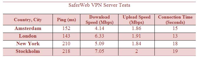 saferweb vpn server's upload and download speed test