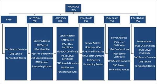 Android-VPN-Client-Setup-Process