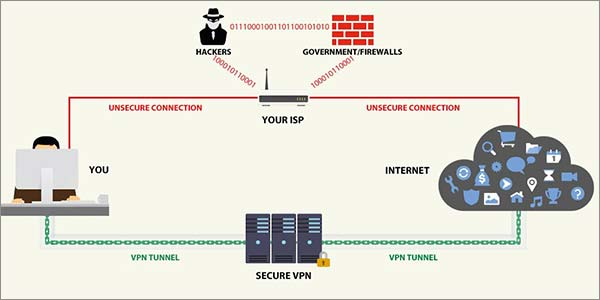 VPN-Work-on-Android