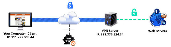 How VPN Encrypt your Internet Traffic