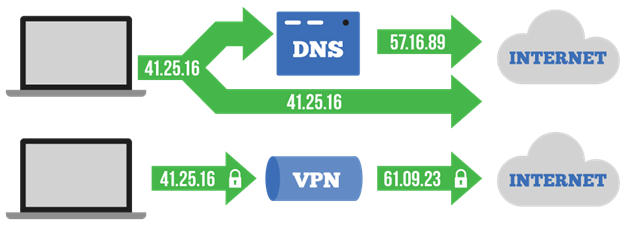 Image result for vpn vs dns