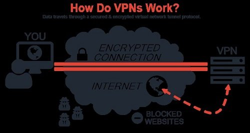 How-Australia-VPN-Works