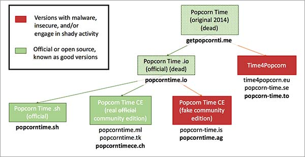different-versions-of-popcorn-time