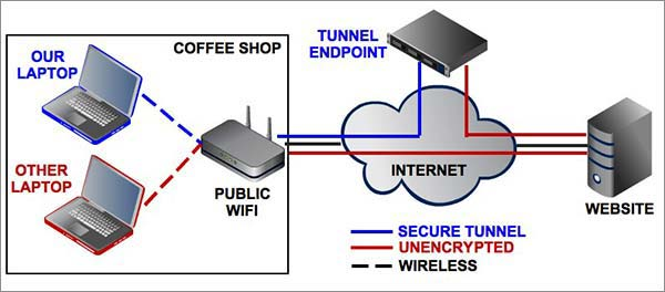 How-Free-VPN-Works