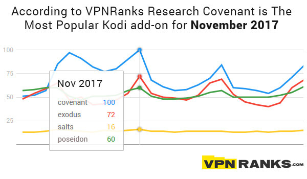 Most-Popular-Kodi-Add-on-for-November-2017