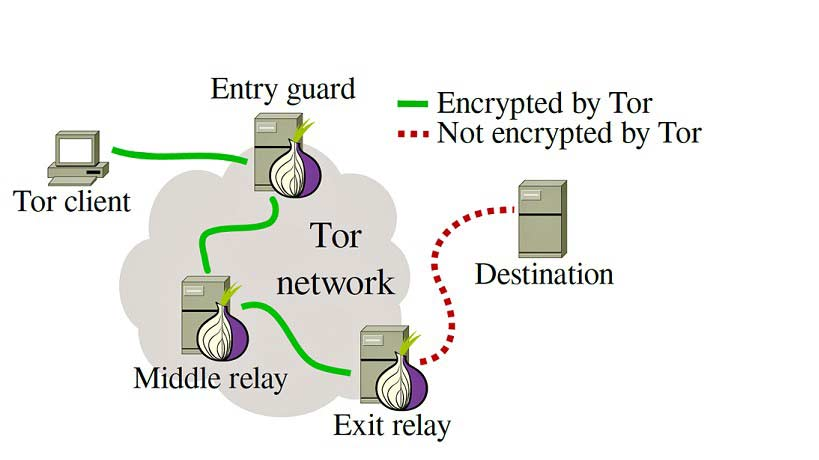 TOR-to-protect-your-privacy-from-Italian-Data-Retention-laws