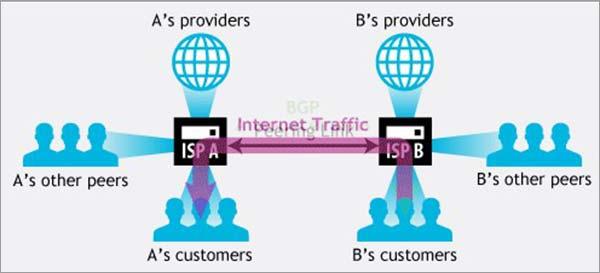 ISP-Peering