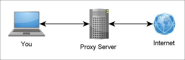 Proxy-for-WorkAround-Net-Neutrality--