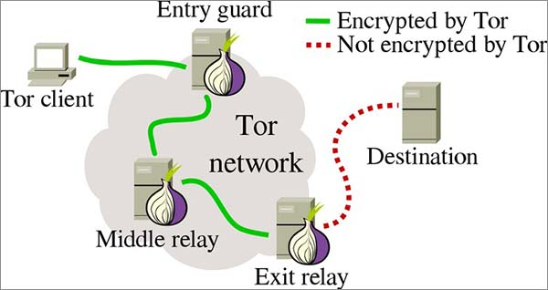 TOR-for-Net-Neturality-Kodi-Users