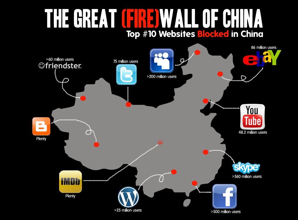 伟大的防火墙中国