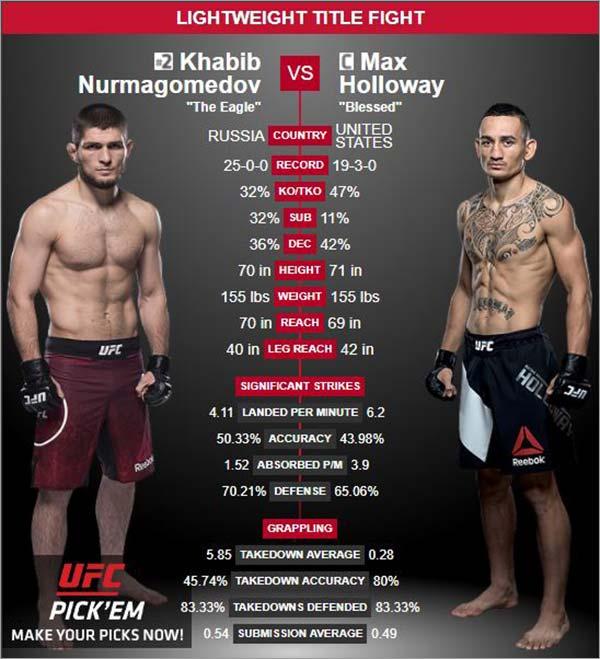 Khabib-vs-Holloway-Stats