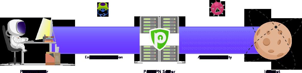 PureVPN military grade encryption