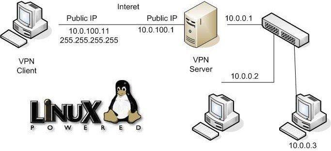 Revisión-de-PureVPN-para-Linux