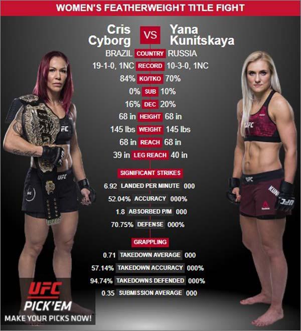 Women-Featherweight-Title-Fight