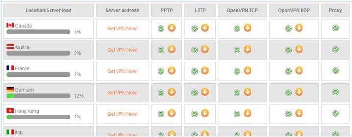 Página de estado del servidor NordVPN