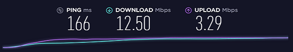 Speed-Test-without-Trust.Zone