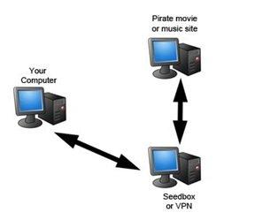Torrent-VPN-Vs-Seedbox