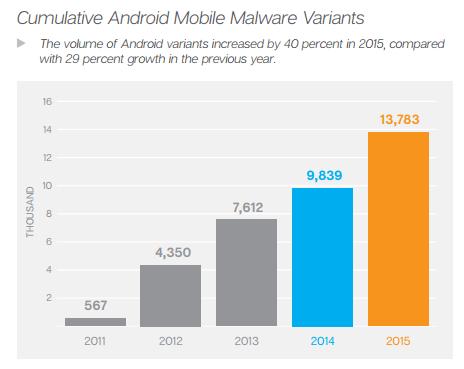 kumulative-Android-Mobile-Varianten-schnell-vpn