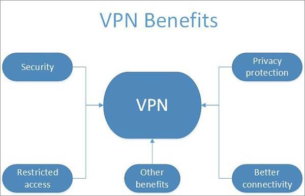 What-is-a-VPN-for-Ubuntu-2018