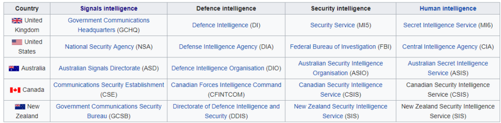 5 eye intelligence agencies