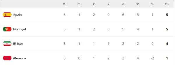 Portugal-remained-at-2nd-position-of-Group-B-of-the-Tournament